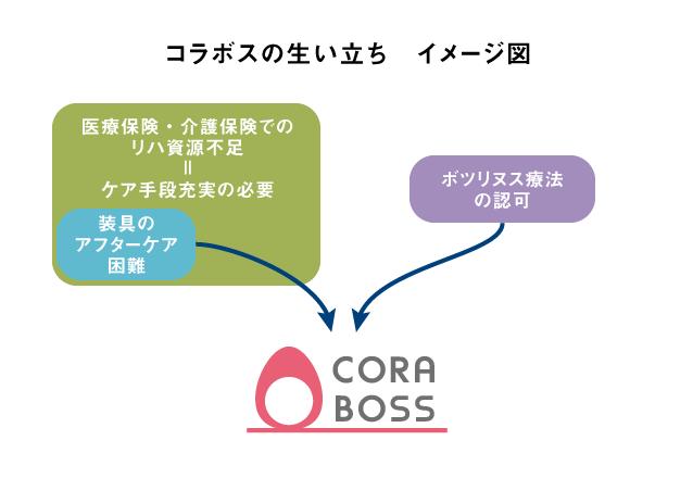 CORABOSS設立の背景